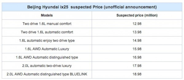 Hyundai-ix25-variants-engines-prices