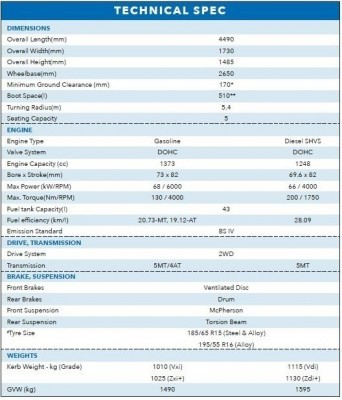 Maruti Ciaz SHVS Technical Specs