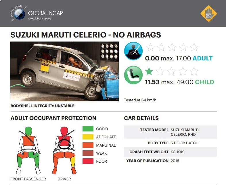 Maruti Celerio crash test
