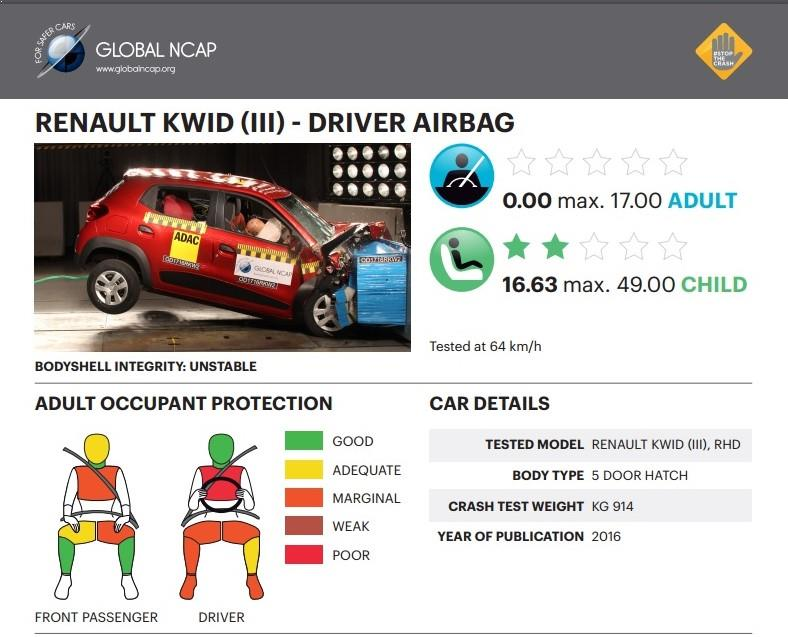 Renault Kwid crash test