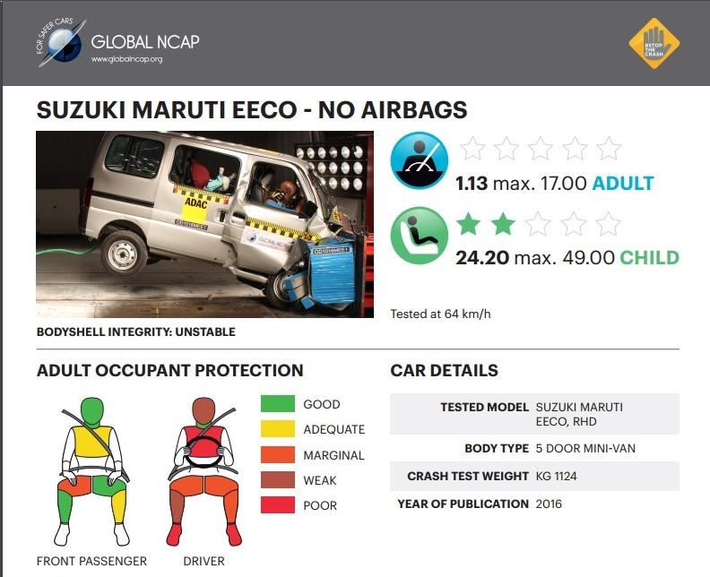 maruti eeco crash test