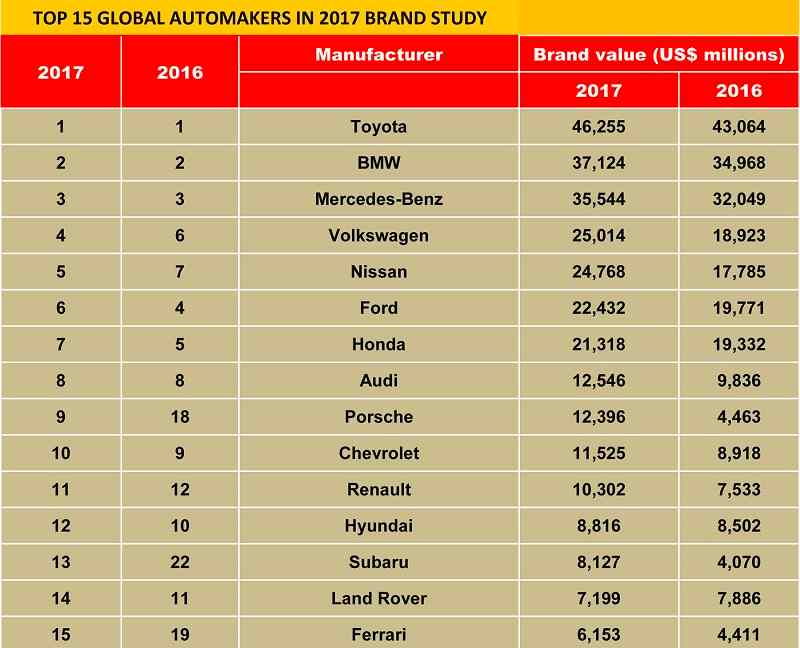 Top Global Carmakers in 2017