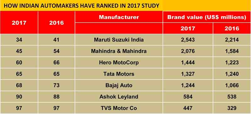 Top Indian Carmakers in 2017