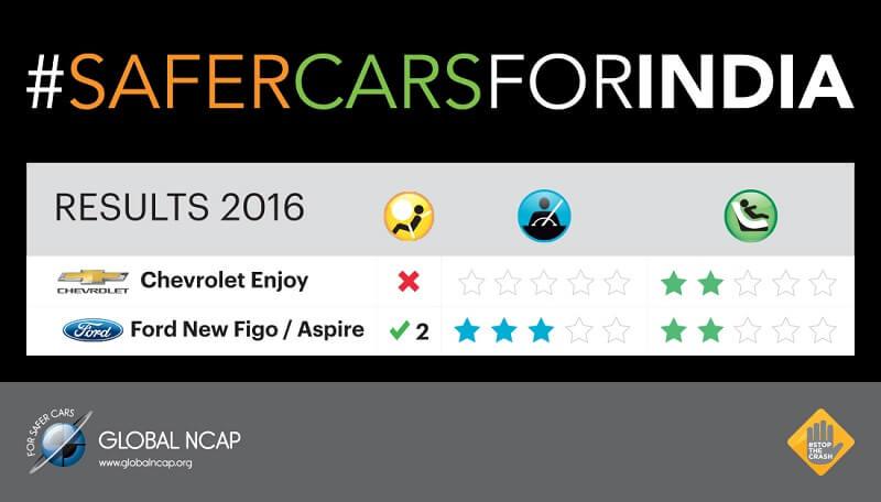 Global NCAP Ford Aspire