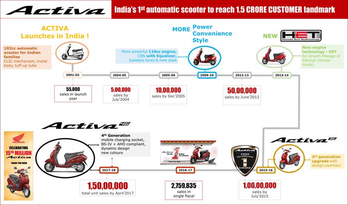 Honda Activa India Journey