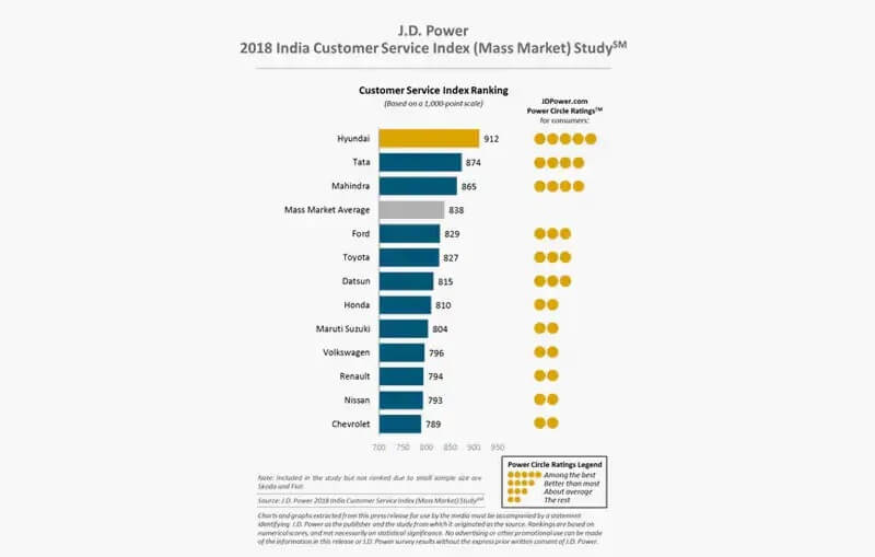2018 JD Power Customer Service Index Study