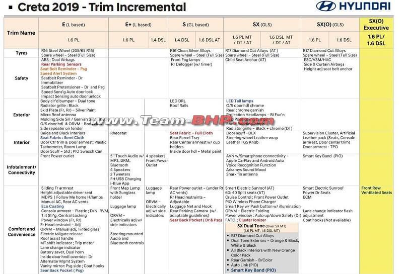 2019 Hyundai Creta SX (O) Executive