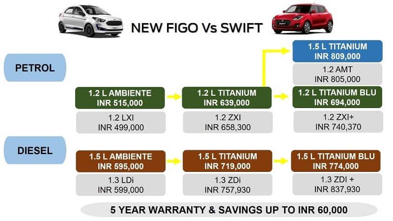 2019 Ford Figo Vs Maruti Swift